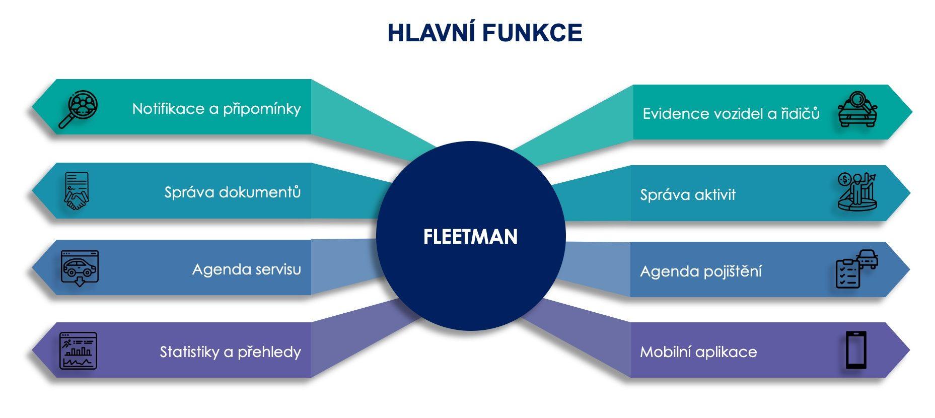 Fleetman - hlavní funkce