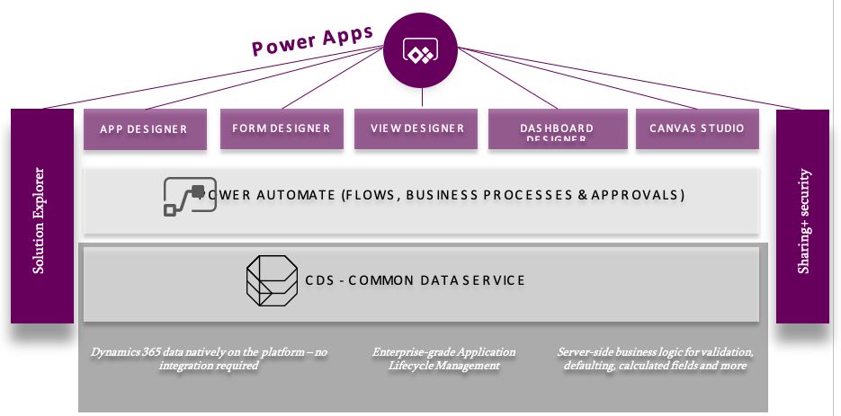 Power Apps schéma