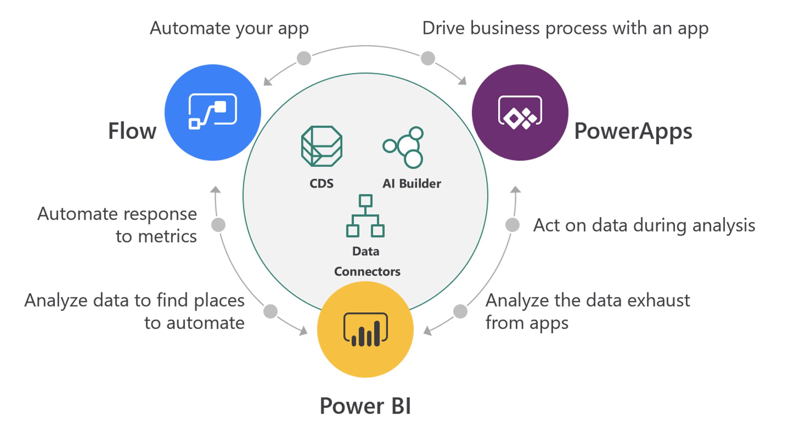 Power BI scheme